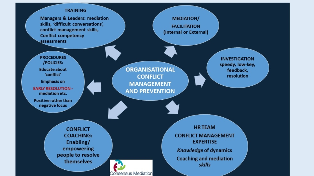 Organisational Prevention and Management of Conflict