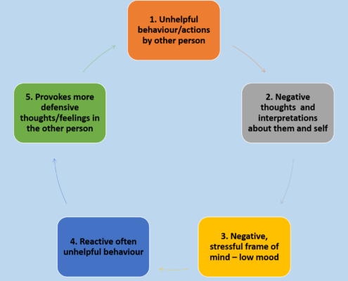 Guidance for HR Managers - Negative Interaction Cycle