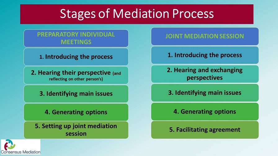 Stages of Mediation Process