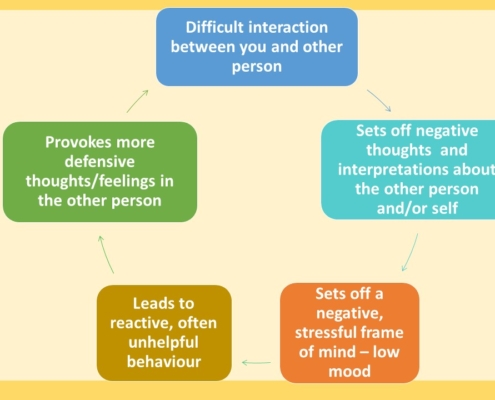 Negative Cycle of Interaction
